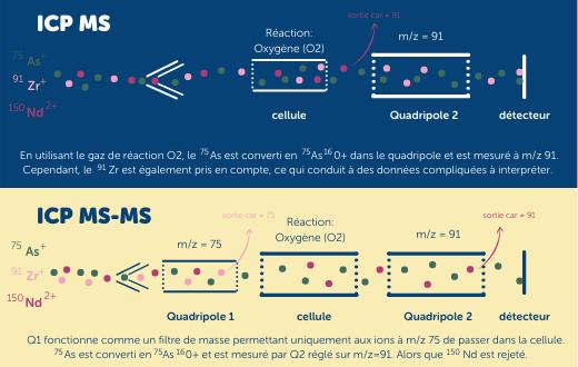 ICP-MS/MS technique